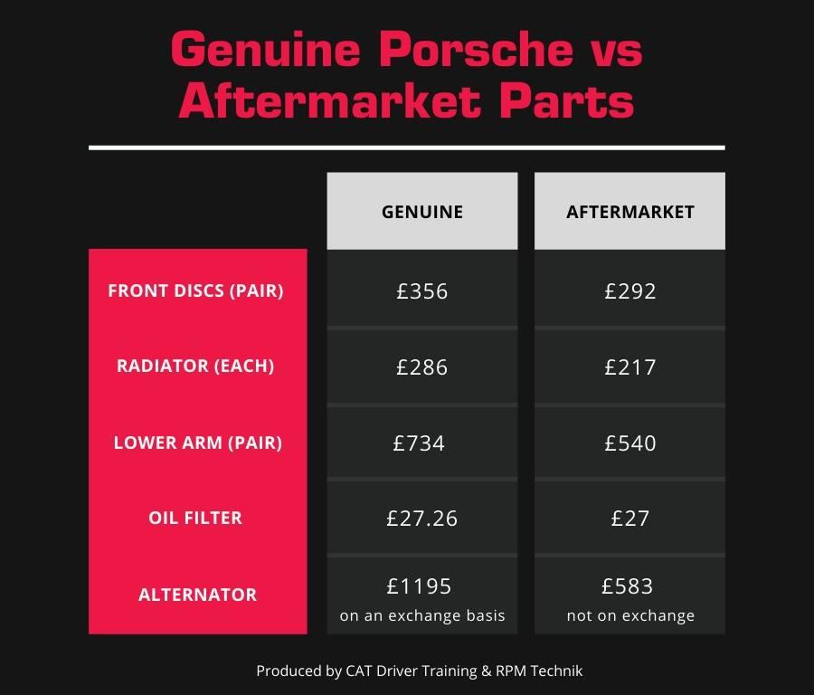 Porsche parts price comparison chart